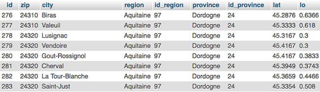 Exemple de données de codes postaux au format .SQL - 01media